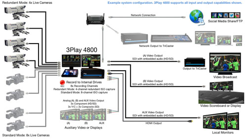 3Play 4800 System Diagram
