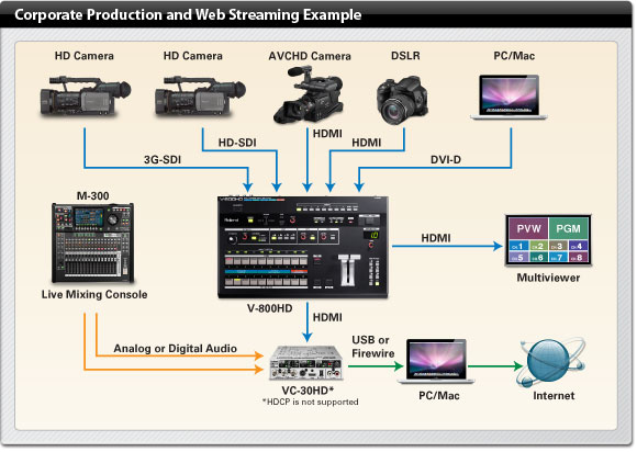 Corporate Production and Web Streaming Example