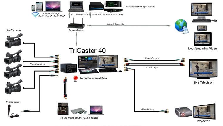 Newtek Tricaster 40 For Rent Or Sale