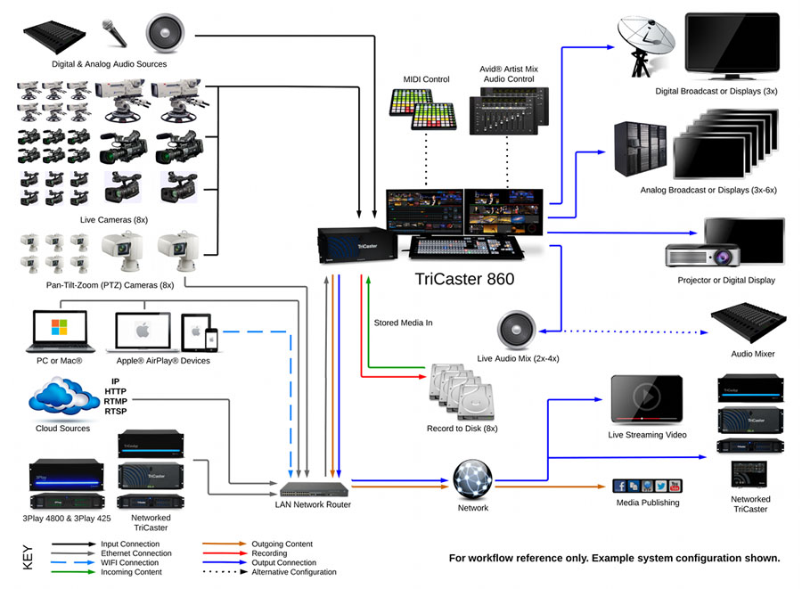 Newtek Tricaster 480 Production Consulting Group