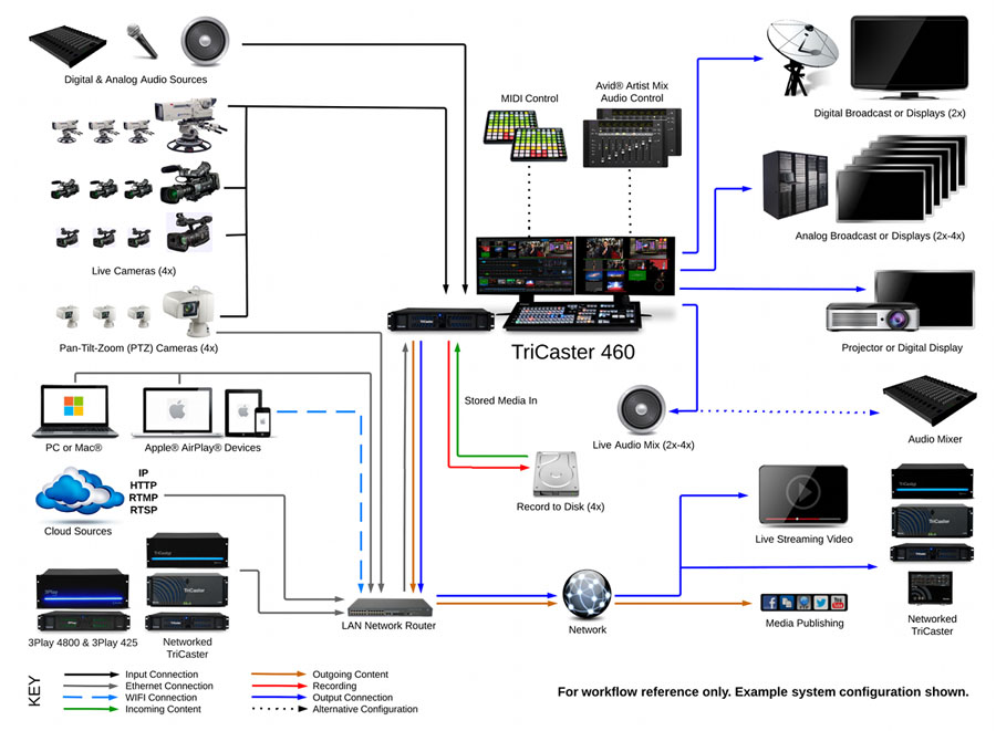 channel master wiring diagram newtek tricaster 460 production consulting group  newtek tricaster 460 production consulting group